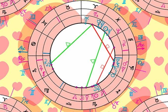 O que significa signo oposto/complementar?