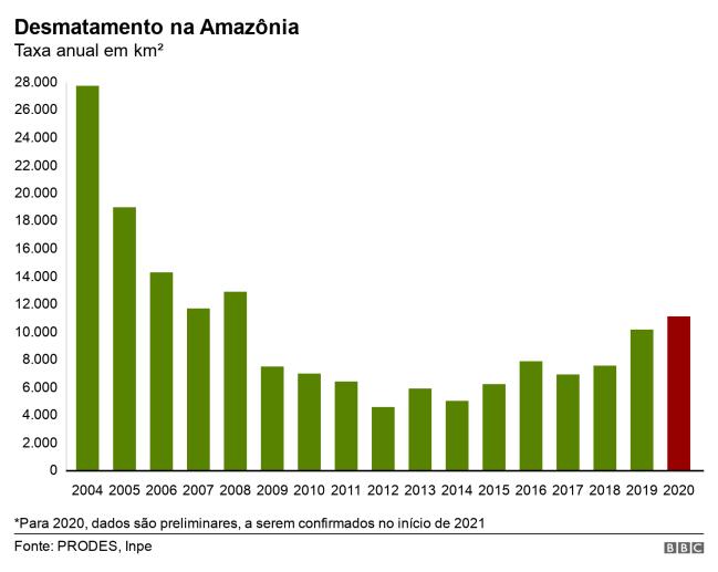Taxa do desmatamento na Amazônia em 2020