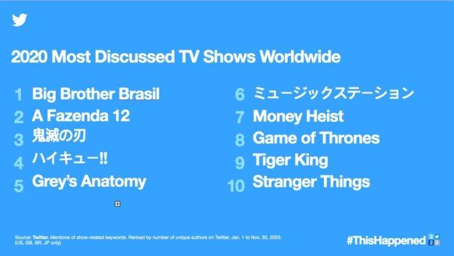 Top 10 programas mais comentados em 2020 no Twitter