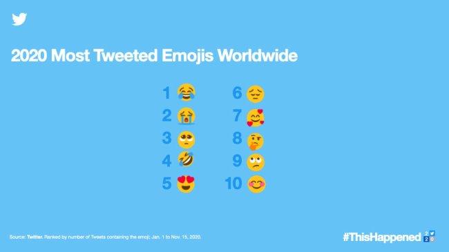Os emojis mais usados no Twitter neste ano resumem bem o fatídico 2020