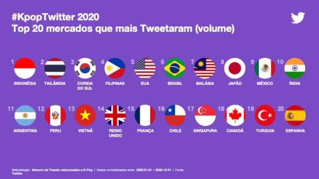 Recorde: 6,7 bilhões de tweets sobre K-pop foram publicados em 2020